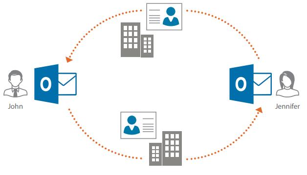 CRM bygget inn i Outlook