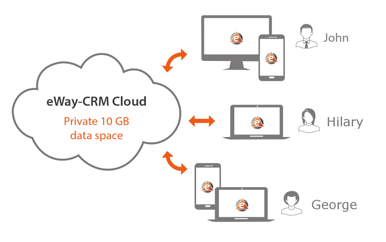 Outlook CRM Premium On Demand