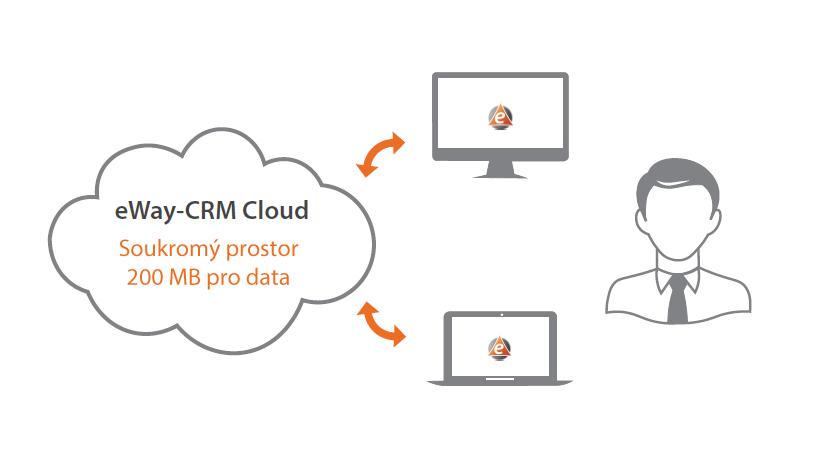 eWay-CRM Free Cloud