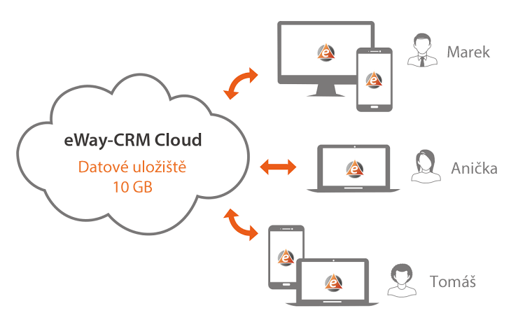 eWay-CRM Premium Cloud