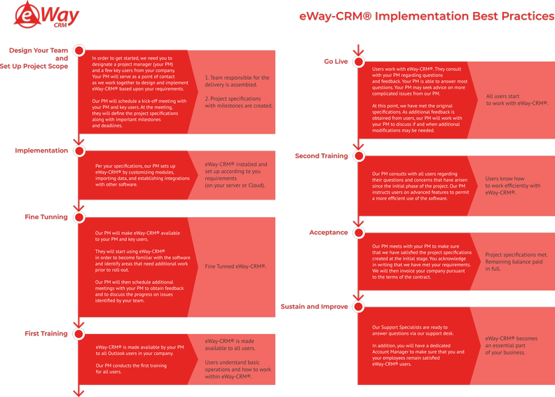 implementace2