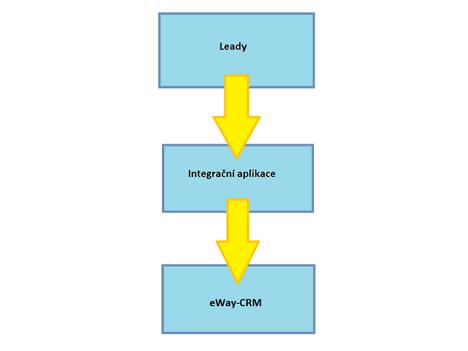 Integrace s Leady.cz