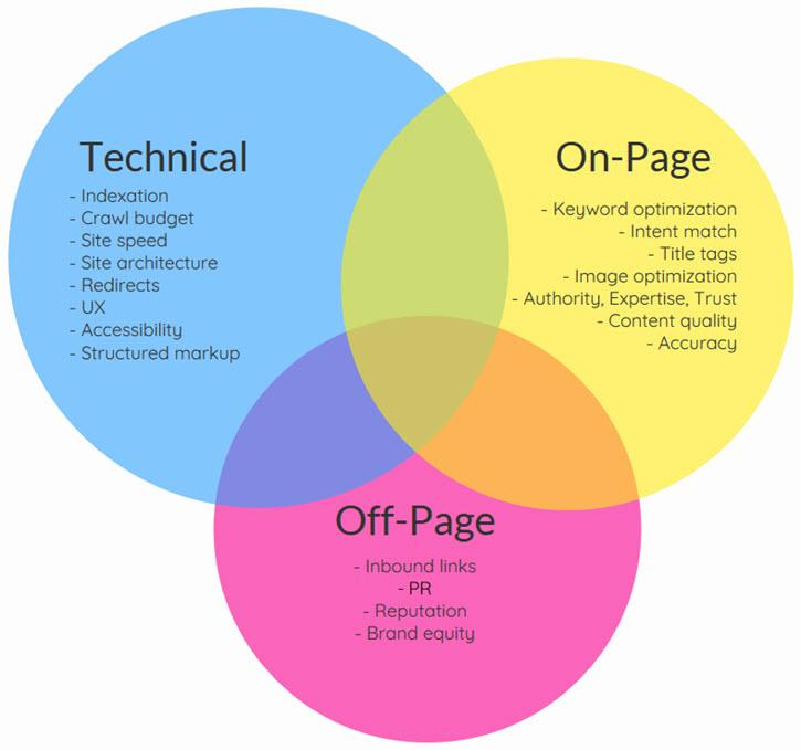 SEO optimalizace - faktory