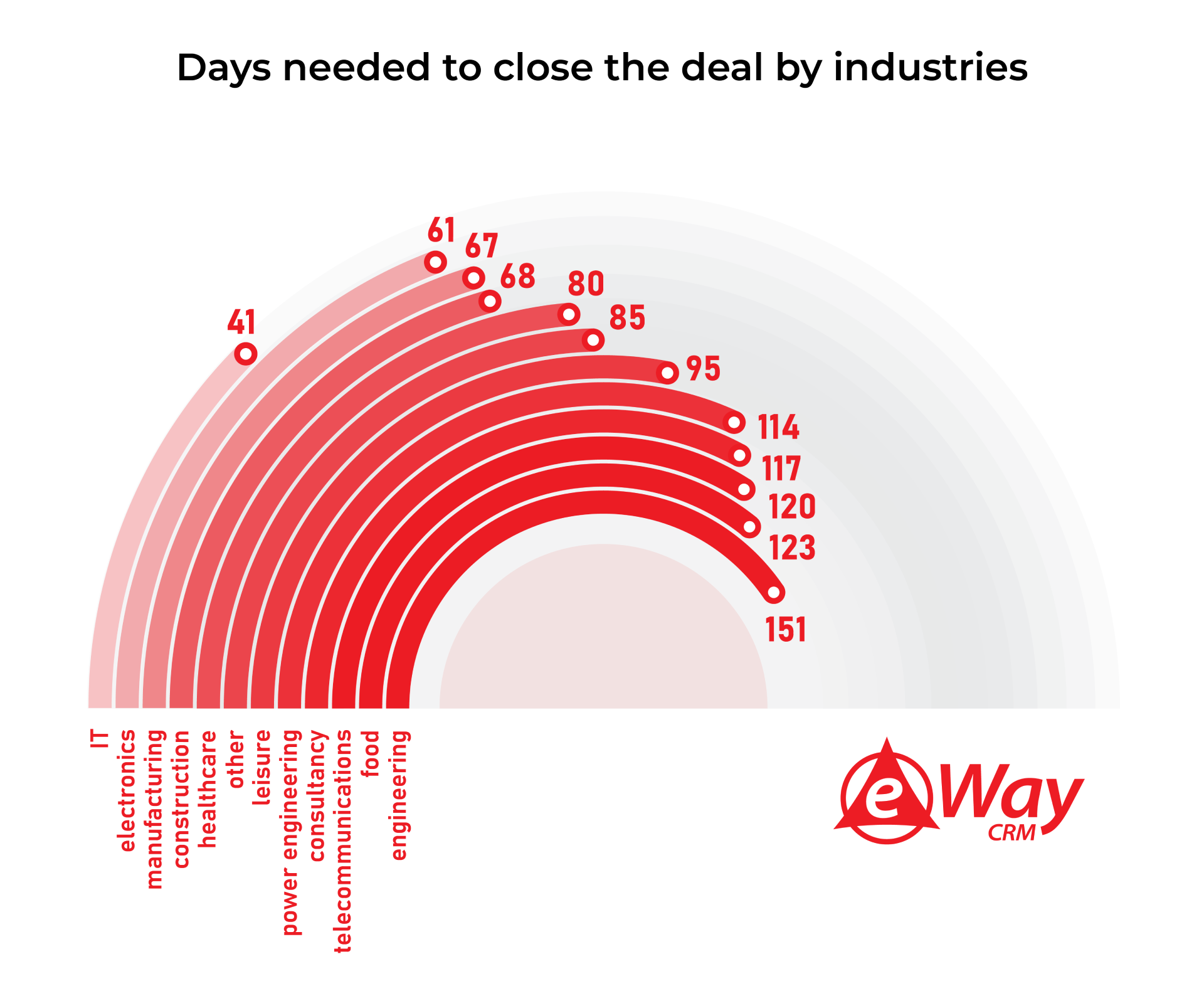 Days needed to close the deal by industries