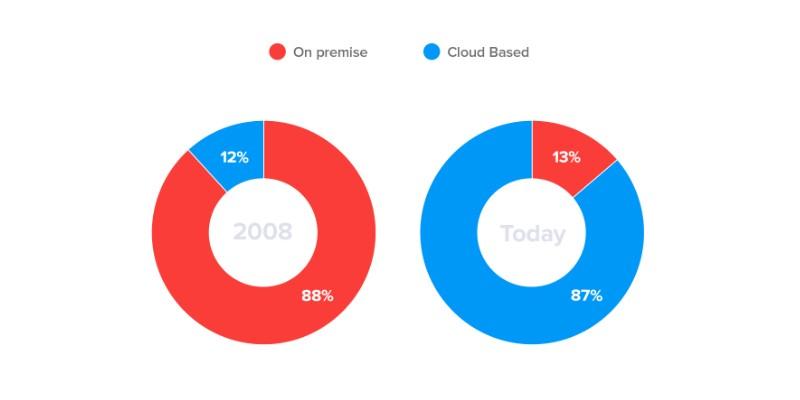 on premise CRM vs cloud CRM